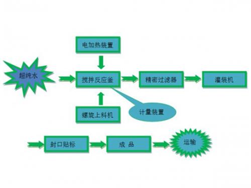 车用尿素生产工艺流程