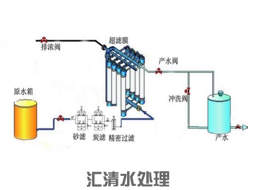 超滤系统不同用水不同的用水工艺流程