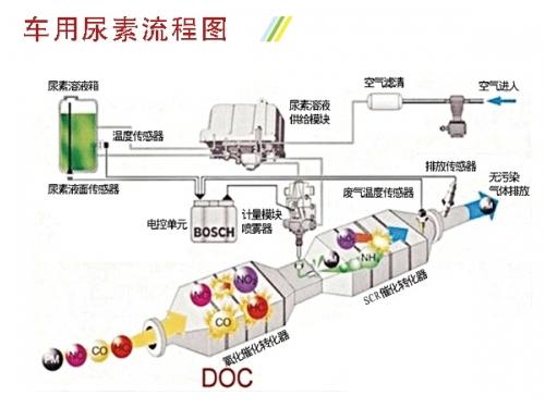 车用尿素流程