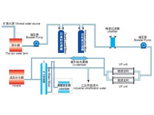 超滤系统运行工艺流程